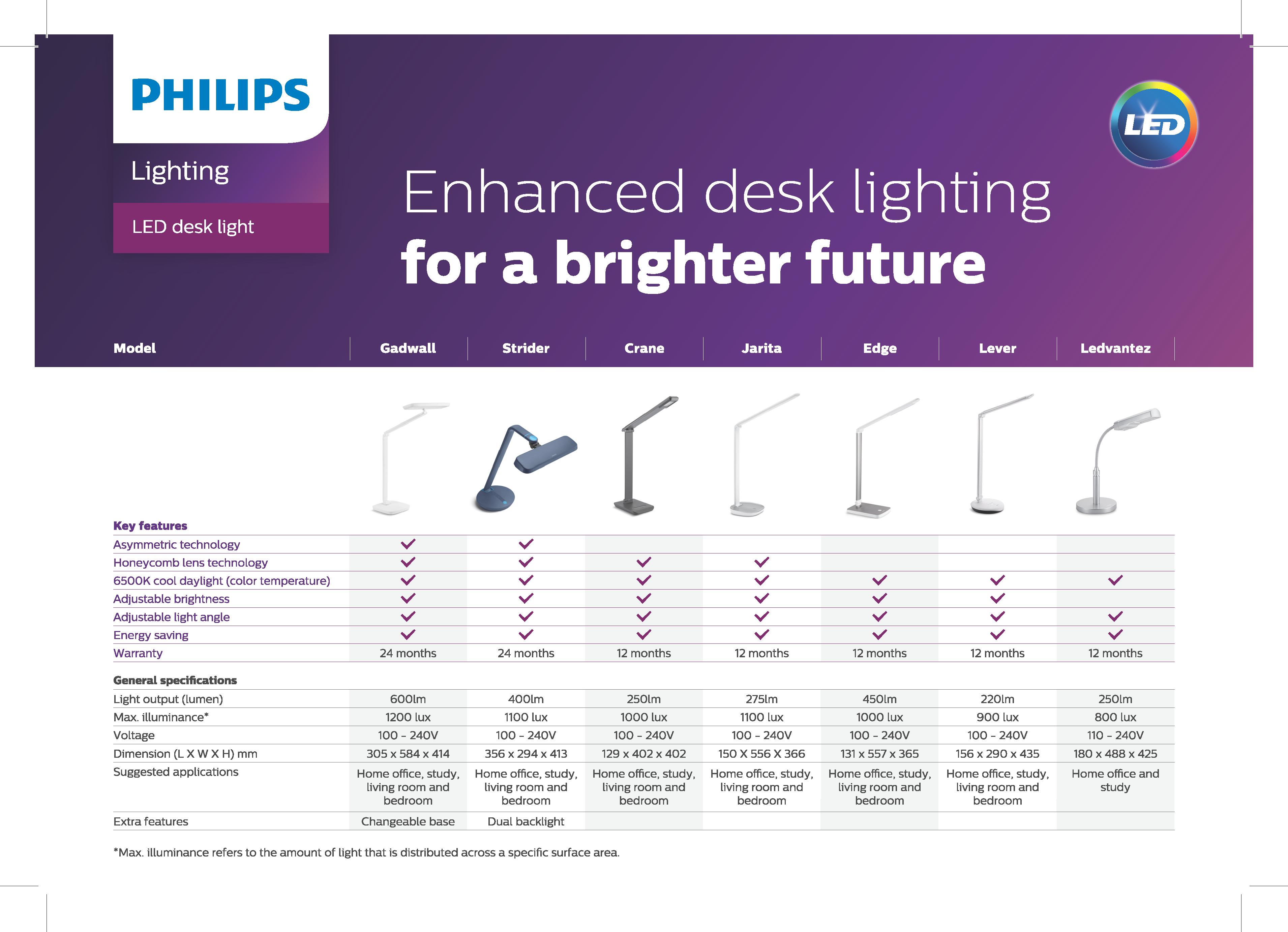 Philips desklight a4